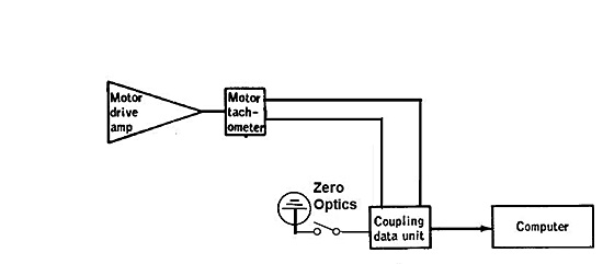 optical system corr 2