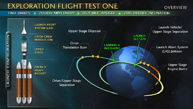 Exploration test Flight