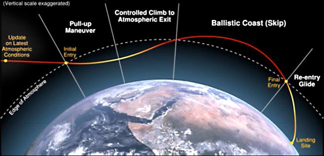 apollo spacecraft reentry angle - photo #2